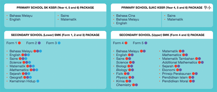 Top online tuition in Malaysia for UPSR, PT3 and SPM!
